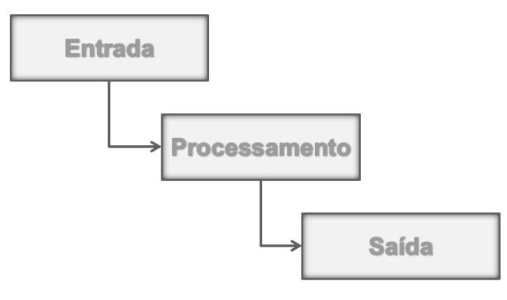 entrada_proc_saida